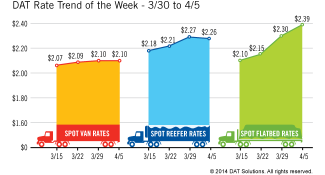 Flatbed Rates Continue Leading Spot Freight Market