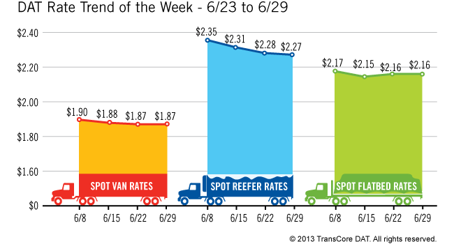 Spot Market Freight Levels and Rates Bounce Back in June from May