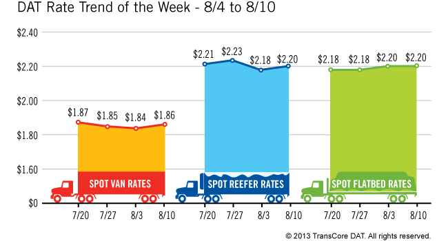 Weekly Spot Market Rates Inch Up Following Best July on Record