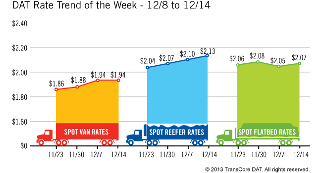 Spot Market Freight Levels Continue Improving, Rates Up in Majority of Segments
