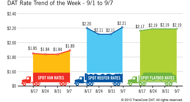 Spot Rates Rise as Freight Level Drops