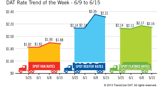 Spot Market Freight and Rates Fall During Most Recent Week