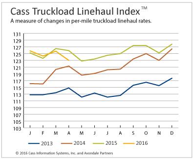 Truckload, Intermodal Rates Post Drops