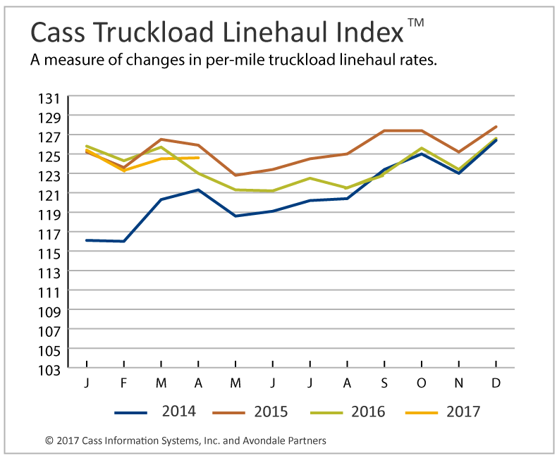 Truckload Linehaul Rates Stabilize, Intermodal Rates Continue Strength