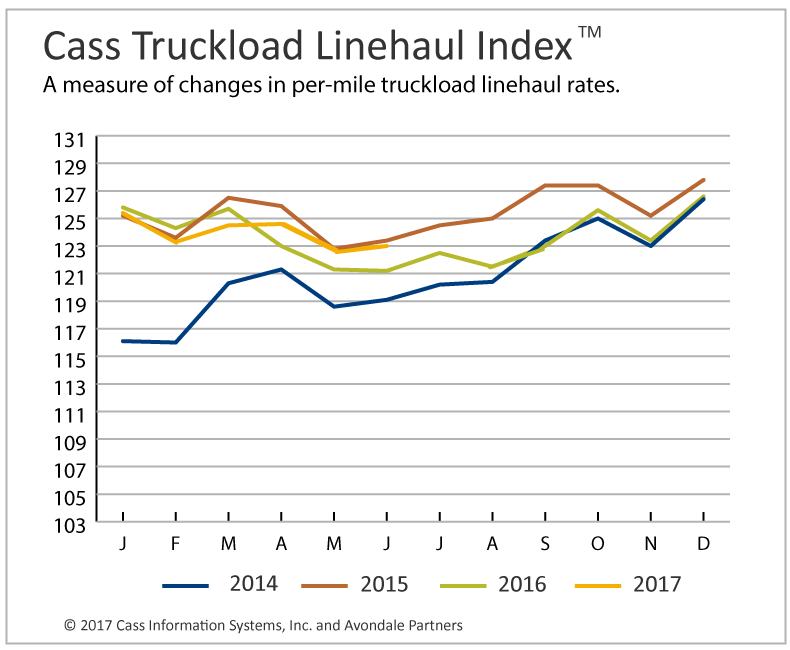 Truckload Linehaul Rates Firm Up, Intermodal Rate Momentum Slows
