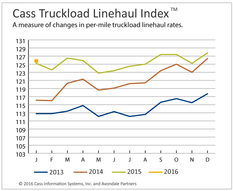 Increased Capacity Hurts Truckload Rates, Low Fuel Prices Hit Intermodal