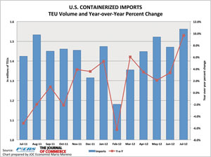U.S. containerized imports surged 9.7 percent in July from a year earlier, to 1,562,235 twenty-foot-equivalent units, on strong growth in auto parts and furniture, according to PIERS.