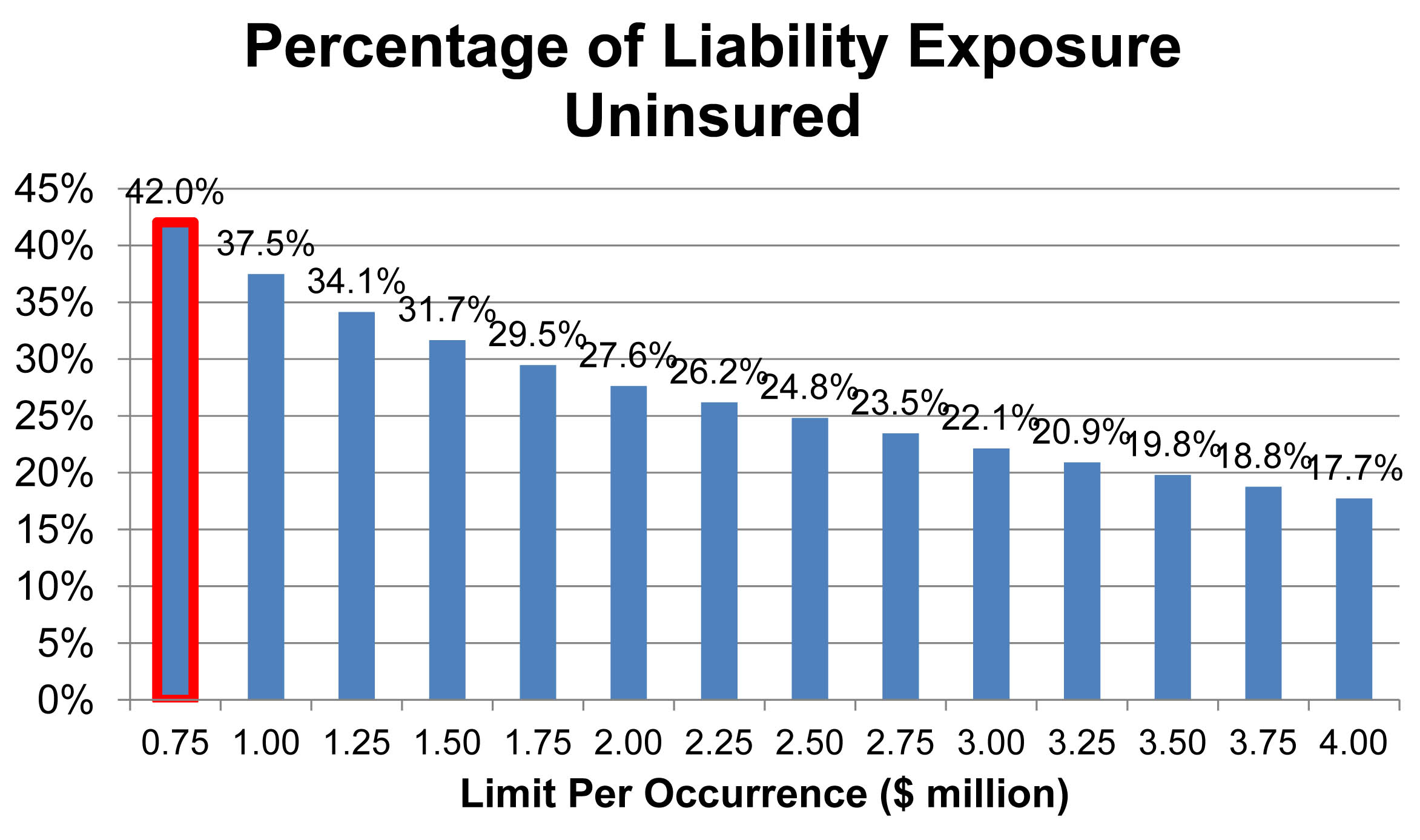New Study Puts Spotlight on FMCSA Insurance Requirement