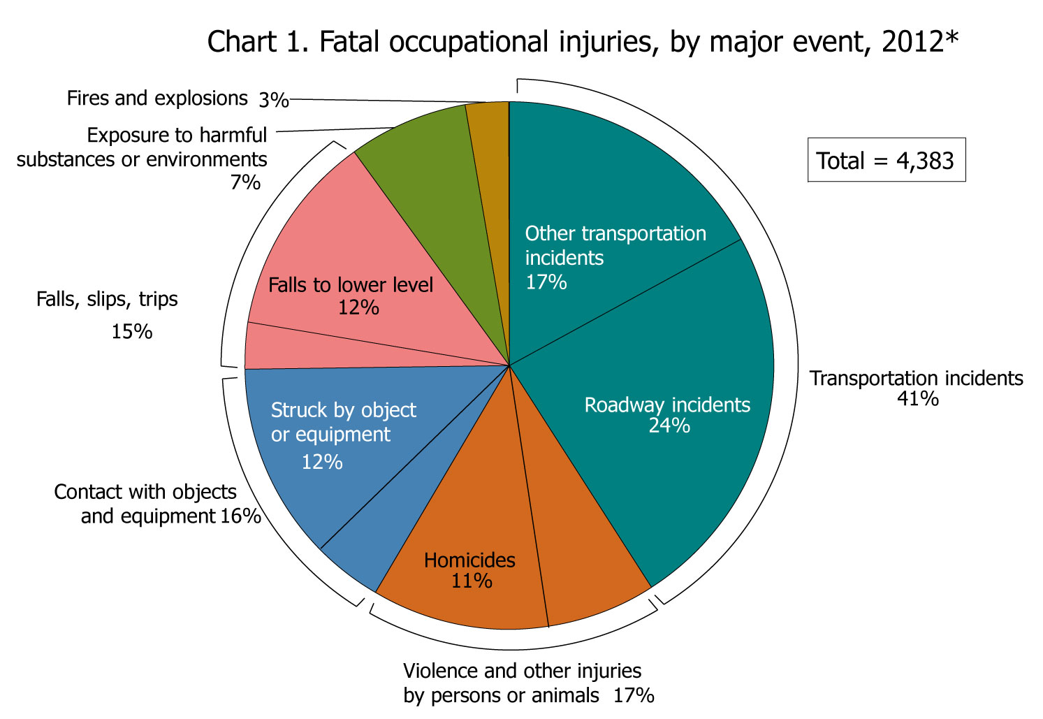Worker Deaths Fall in 2012, Trucking Still has High Fatality Rate