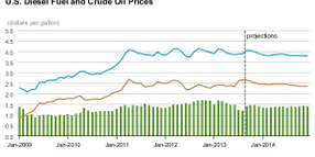 Outlook Calls for Slightly Lower Diesel Prices, Gasoline to Drop More