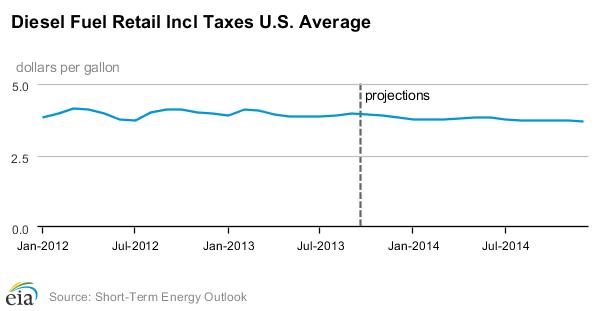Diesel Forecast to Average $3.76 in 2014