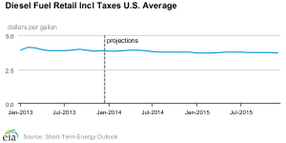 Average Fuel and Oil Costs Forecast to be Lower in 2014