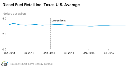 DOE Projects Fuel Prices to Continue to Drop