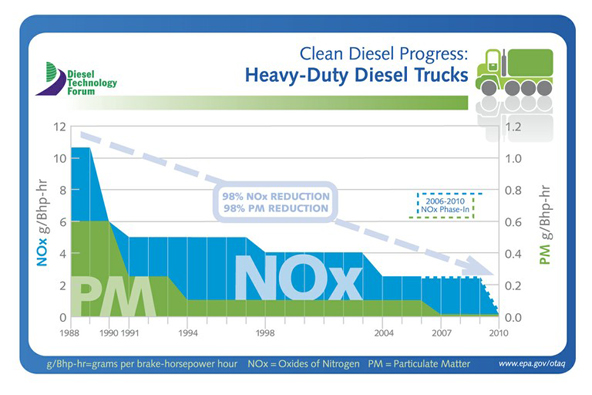 Study: New Diesel Truck and Bus Engines Emissions Dramatically Cleaner Than Expected