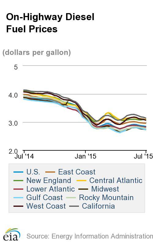 Diesel Prices Drop Again as the Streak Continues