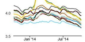 Diesel Prices Continue Three-Week Slide