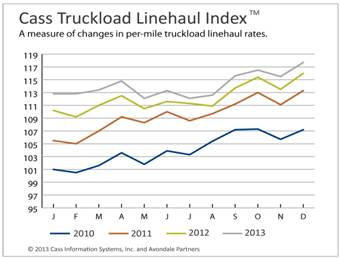Freight Indicators Hit or Near Record Highs