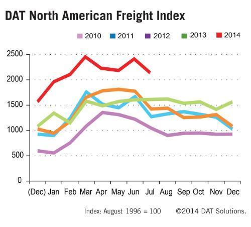 Truckload spot market, five-year trend.