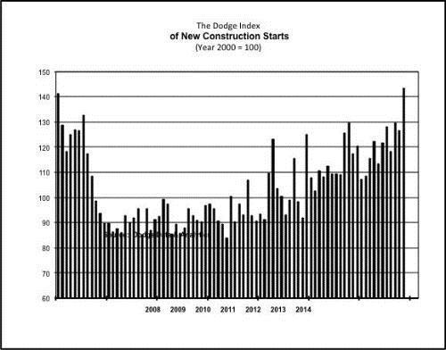 Graphic: Dodge Data and Analytics