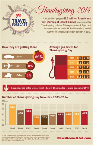 Graphic: AAA Travel
