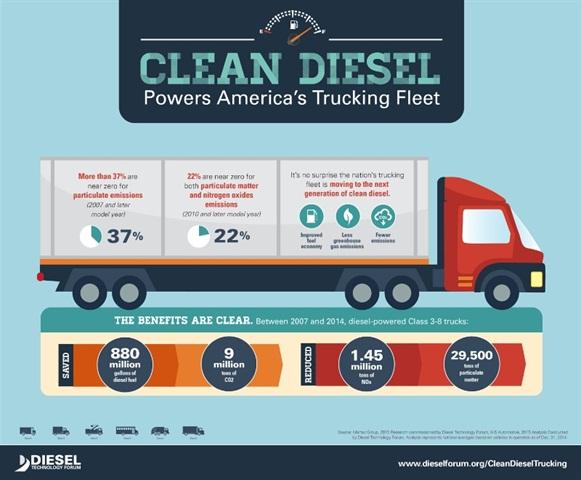 Illustration courtesy of Diesel Technology Forum.