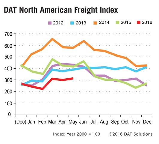 The DAT North American Freight Index increased 5% in May from the month before but remains below the level from a year ago. Graphic: DAT