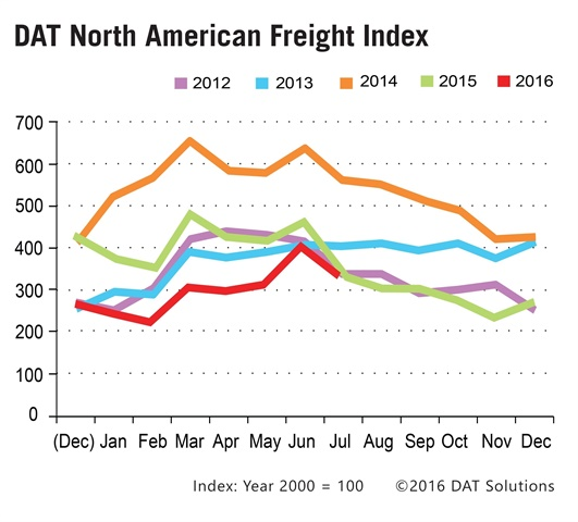 July spot market freight availability caught up with 2015 levels for the first time this year, due to an increase in volume for dry and refrigerated van trailers, and despite a year-over-year flatbed freight volume decline. Graphic: DAT
