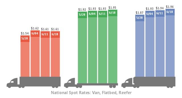 Four-week spot freight market trends. Graphic: DAT