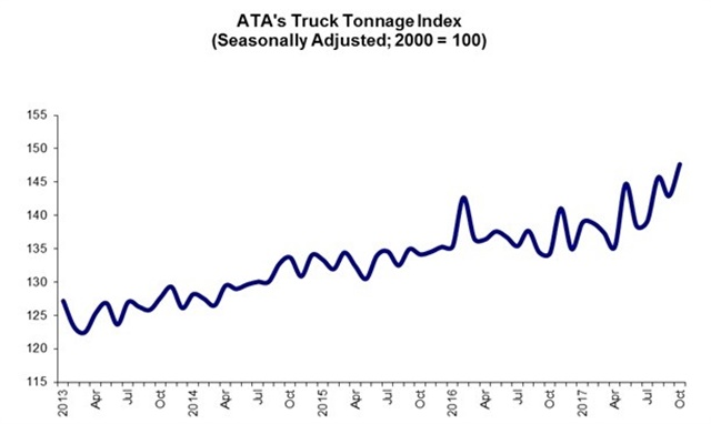 The American Trucking Associations' advanced seasonally adjusted (SA) For-Hire Truck Tonnage Index rose 3.3% in October, following a 1.9% decline during September. In October, the index equaled 147.6 (2000=100), up from 142.9 in September.Graph: ATA