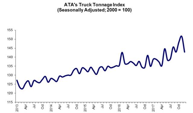 December Truck Tonnage Index Source: ATA
