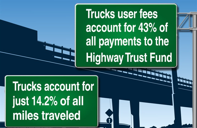 Source: American Trucking Trends 2014/U.S. DOT Image via ATA
