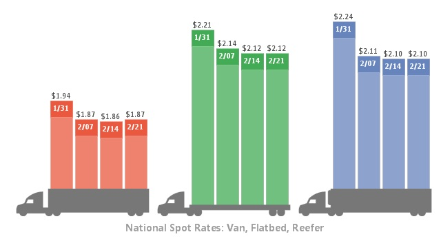 DAT spot market freight rates the past four weeks. Graphic: DAT Solutions