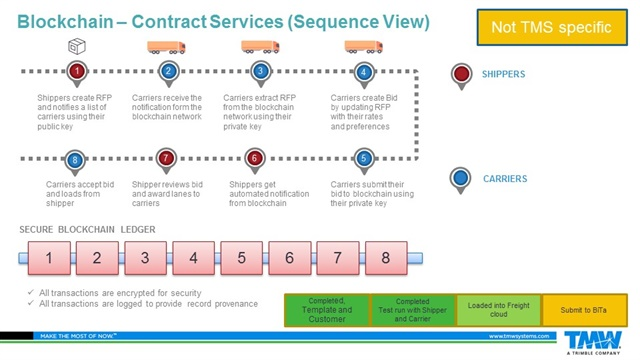 This graphic shows how a blockchain logistics chain develops as new conditions and terms of the contract are added during a shipment. Graphic: TMW Systems