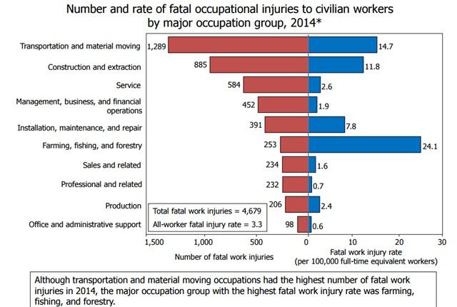 Chart: Bureau of Labor Statistics