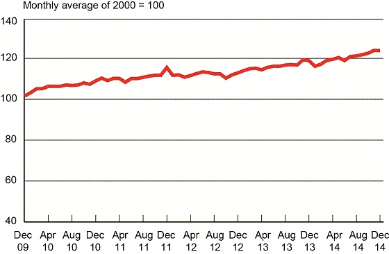 U.S. DOT Freight Transportation Services Index, December 2009 - December 2014. Graphic: U.S. DOT