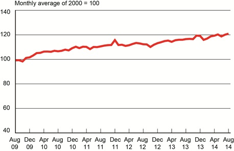 Five Years: Freight Transportation Services Index, August 2009- August 2014. Credit: U.S. DOT