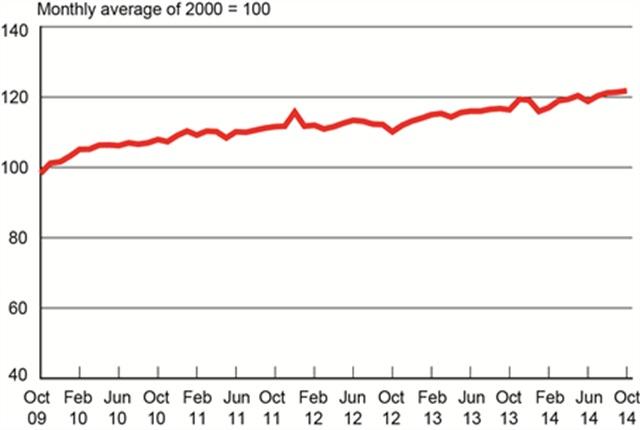 Freight Transportation Services Index, October 2009 - October 2014. Graphic: U.S. DOT