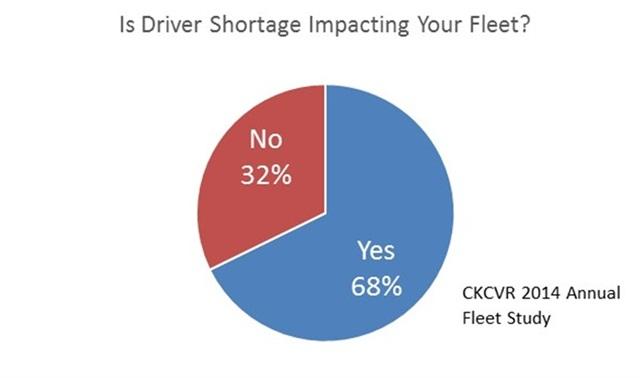 Graph via CKCVR.