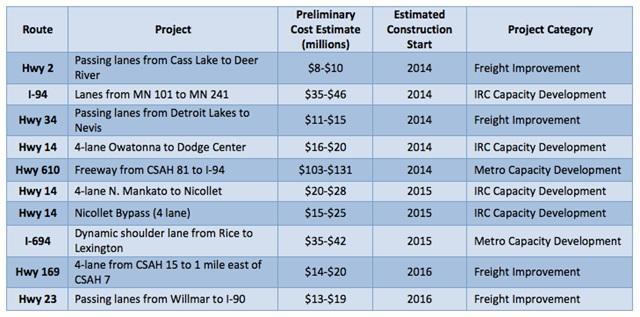 List ofCorridors of Commerce projects.Credit: Minn. DOT.