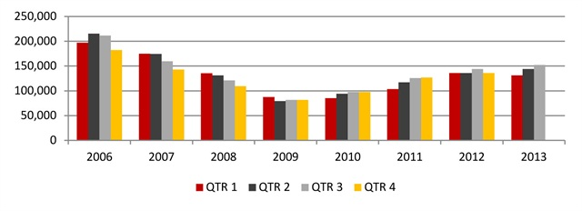 New Commercial Registrations (GVW 3-8) Quarterly Volume by Calendar Year
