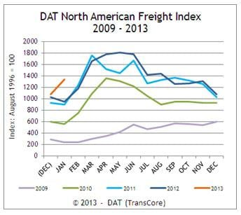 This is the first time DAT's Spot Freight Index has shown an increase in freight availability from December to January.