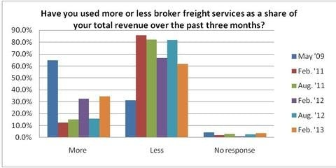 Thirty-five percent of carriers state that they are using more broker freight services, however, brokerage freight still amounts for less than 5% of volumes for almost 50% of the carriers.