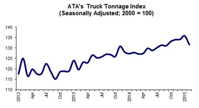 Graph via ATA Truck Tonnage Index