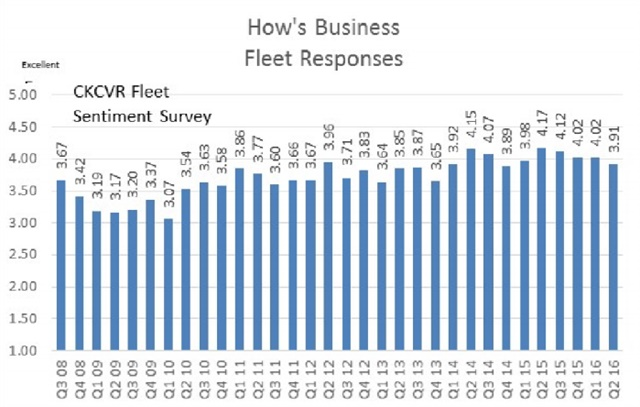 Source: CK Commercial Vehicle Research