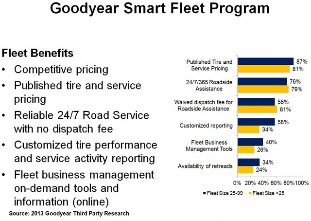 Goodyear sought input from its target market to find out what they were looking for in a competitive tire program.