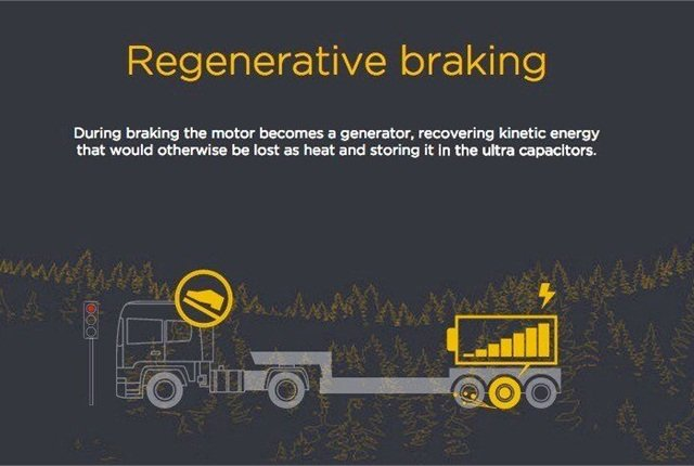 KERS recovers energy from brakes to provide a boost from an electric drivetrain attached to the trailer. Image: Adgero