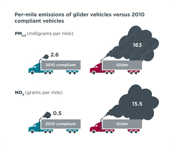 This ICCT graphic shows per-mile emissions of glider vehicles vs. EPA-2010 trucks. Results derived from testing conducted by EPA's National Vehicle & Fuel Emissions Laboratory. Results reflect a 95% weighting of highway activity and 5% weighting of transient activity for a test vehicle with a combined weight of 60,000 pounds.