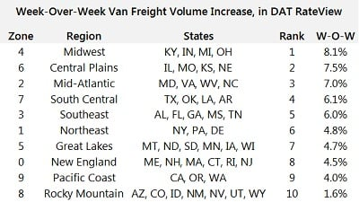 Year-over-year van freight volume increase, March 27-21, according to DAT load boards. Credit: DAT