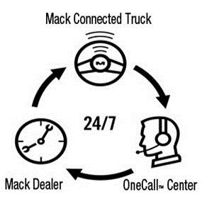Mack GuardDog Connectprovides an integrated telematics ssystem with instant diagnostics and proactive scheduling of repairs handled by a live agent – all while the truck is still on the job.