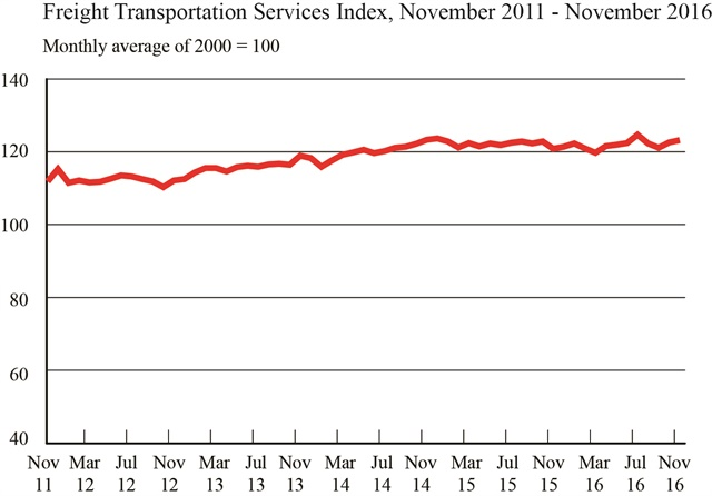 Graphic: U.S. DOT